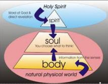 body_soul_spirit