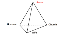 godly community tetrahedron
